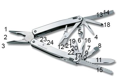 Schéma Victorinox SwissTool Spirit X
